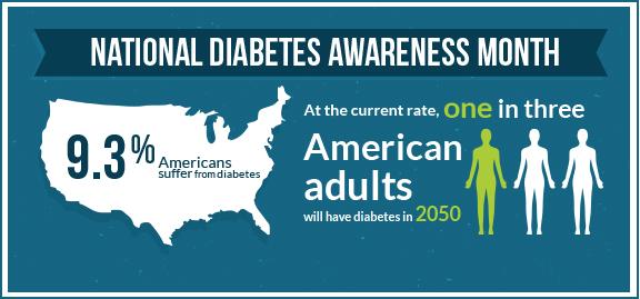 National-diabetes-awareness-month